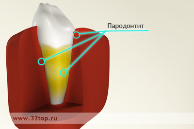 Стоматологическая клиника на черемушках